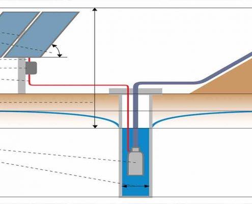 پمپ آب خورشیدی کشاورزی