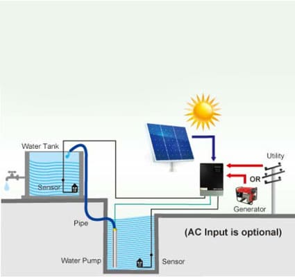شماتیک-کارکرد-اینورتز-مخصوص-پمپ-خورشیدی